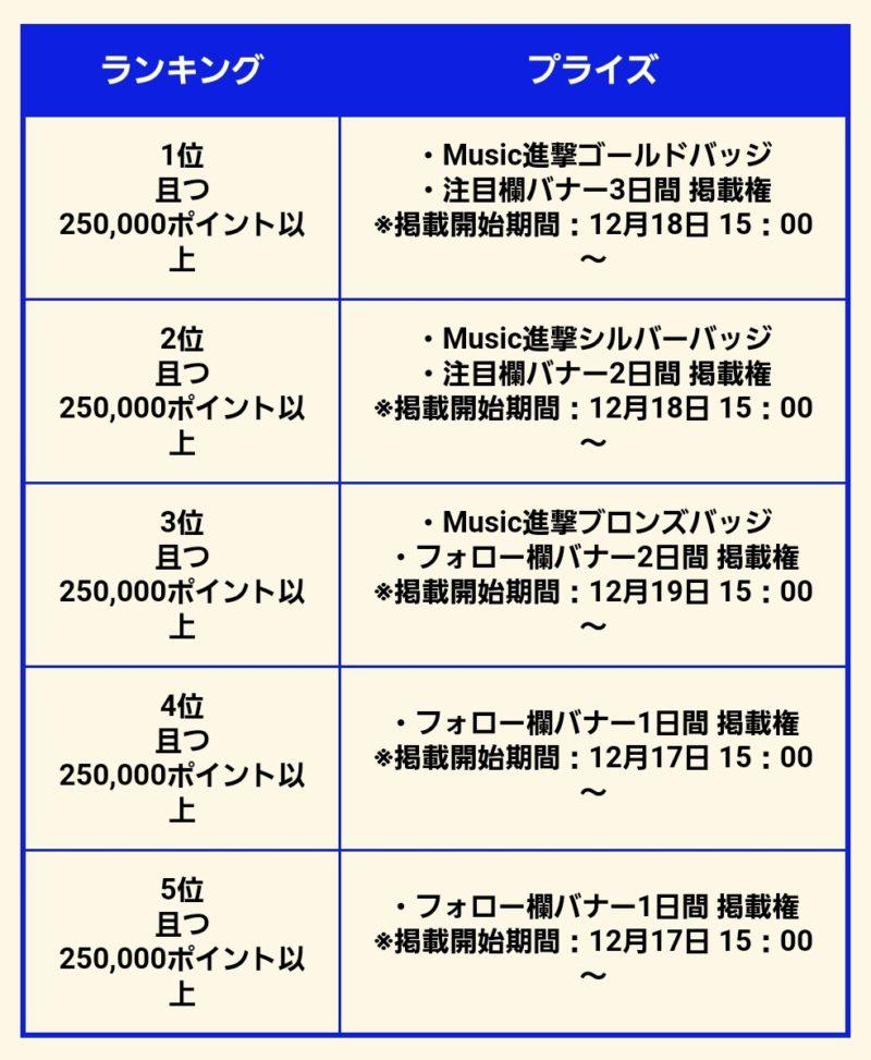 17数字_新人Music Liverの進撃