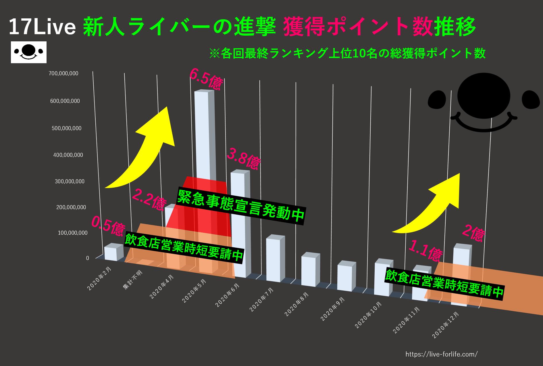 17Live_2020年_進撃ポイント推移